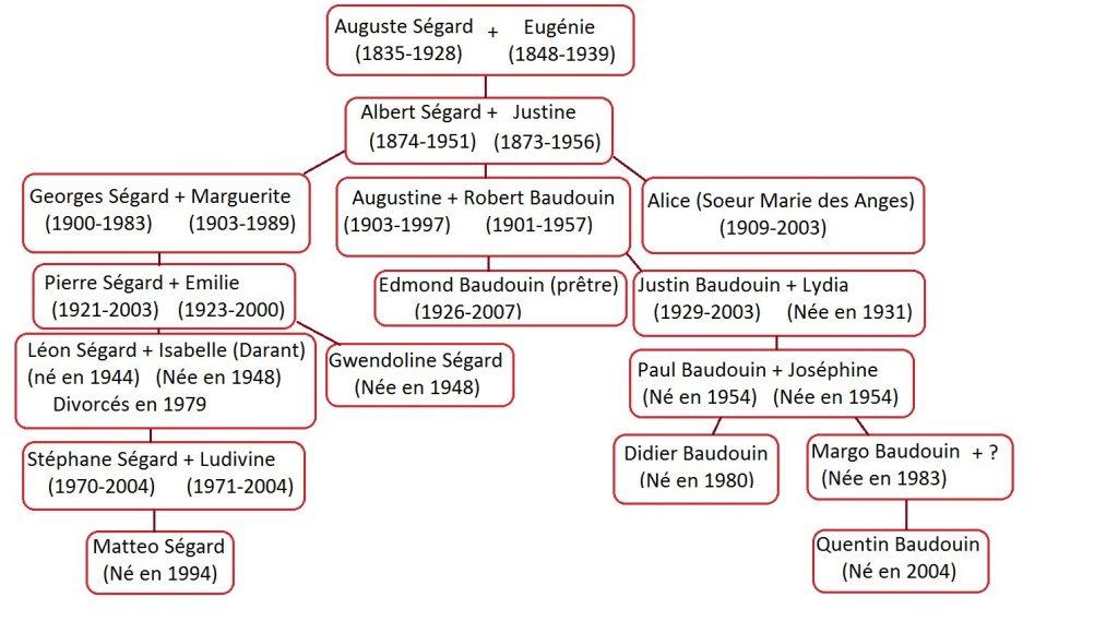 genealogie-segard